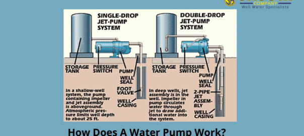 How Does a Water Pump Work?